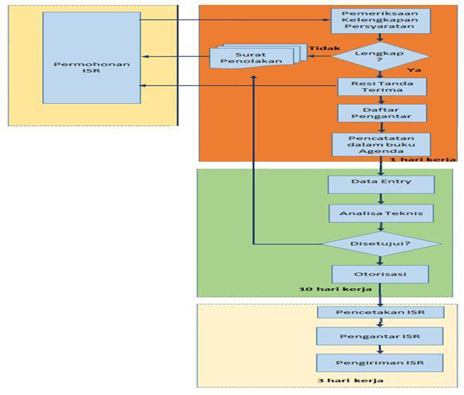 Gambar 8. Diagram alir permohonan ISR Dinas Maritim Offline