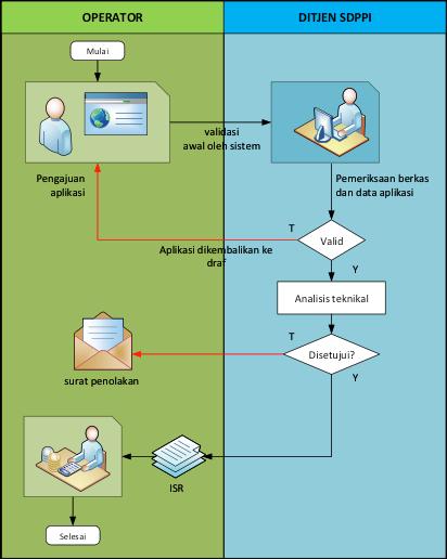 Gambar 7. Diagram alir permohonan ISR Dinas Maritim Online