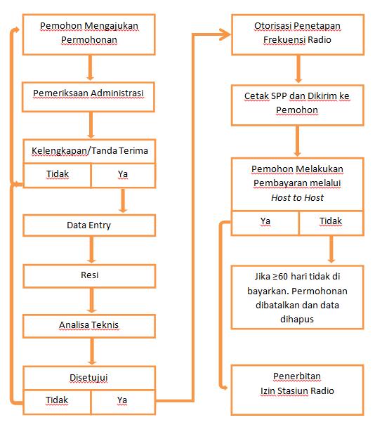 Gambar 5. Diagram alir permohonan ISR Dinas Penyiaran