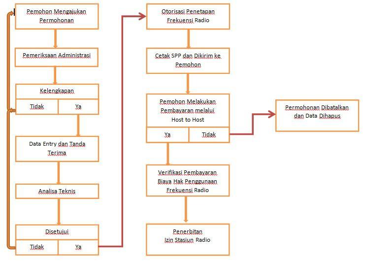 Gambar 9. Diagram alir permohonan ISR Dinas Satelit