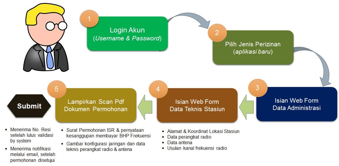 Gambar 3. Diagram alir permohonan ISR melalui elicensing