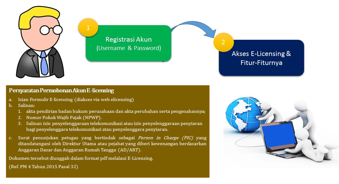 Gambar 2. Registrasi akun elicensing